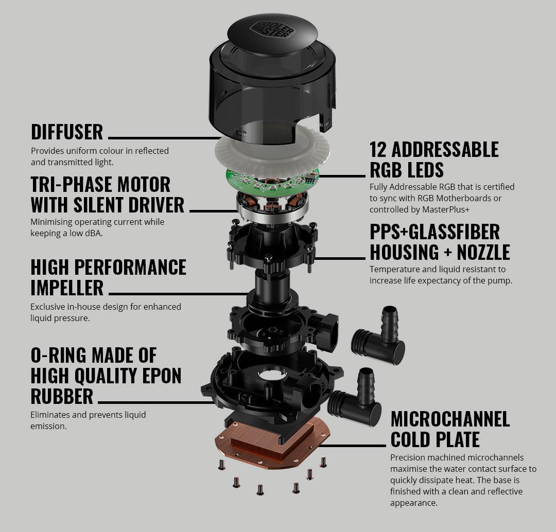 Pump Details