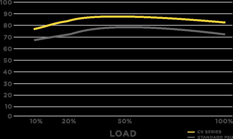 Efficiency Graph